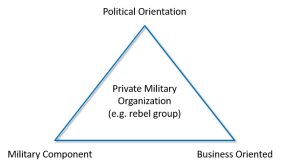How to analyse a rebel group pragmatically?